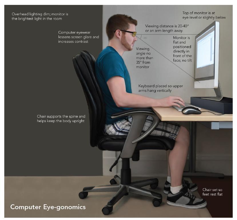 presbytie ordinateur portable position 2
